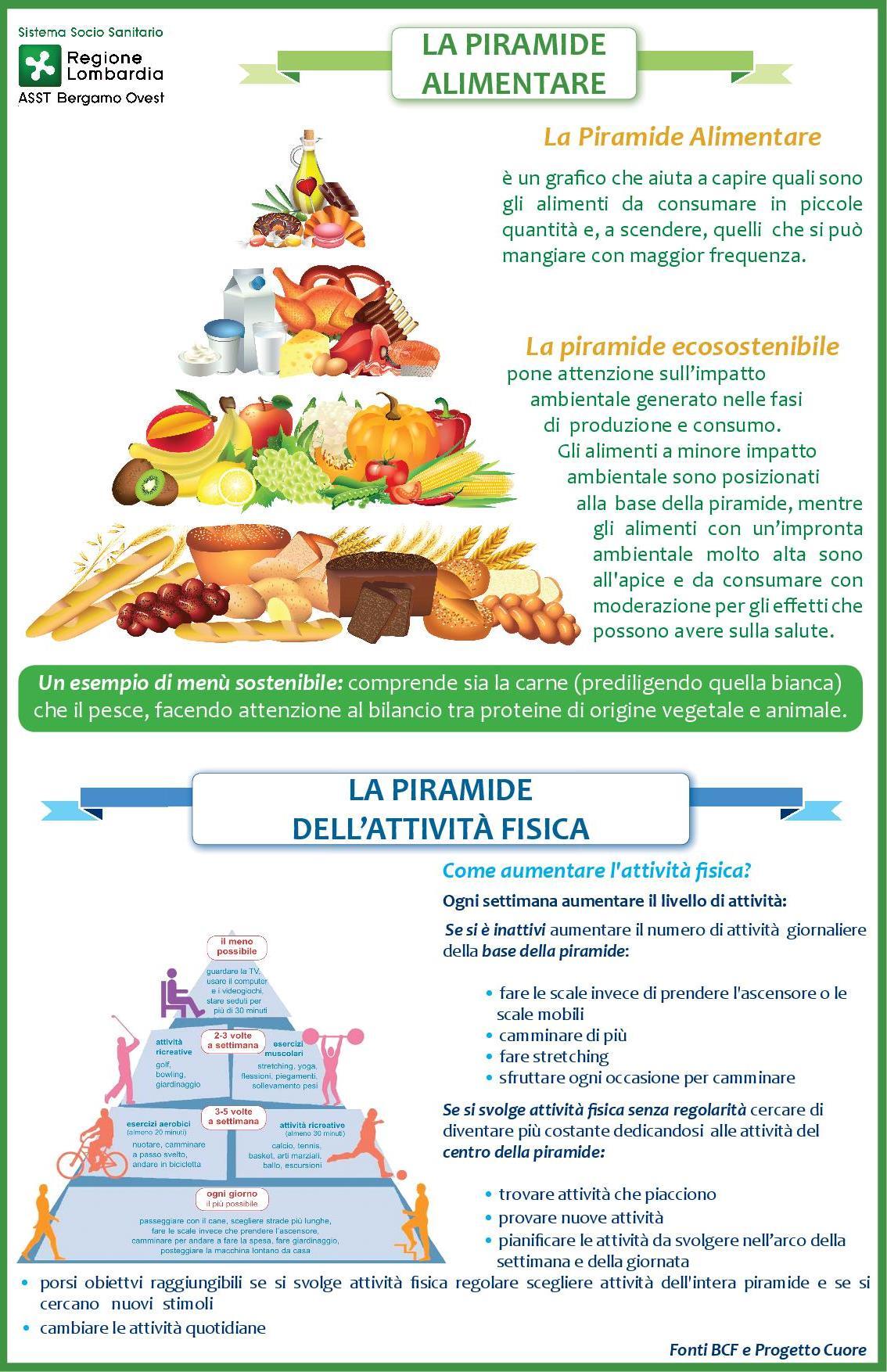 Poster Nutrizionisti